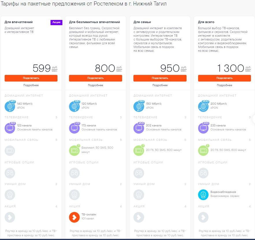 Тарифы на Интернет в Нижнем Тагиле от Ростелеком